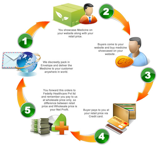 How does drop shipping work